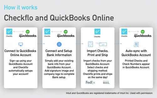 Checkflo App - QuickBooks - workflow