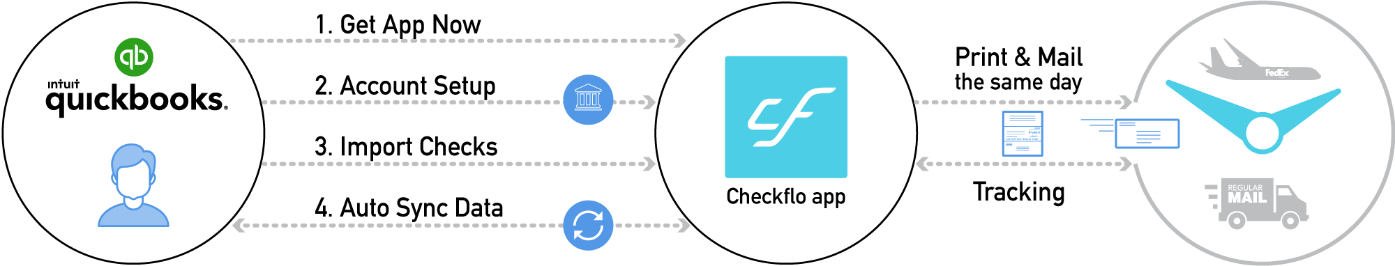 Checkflo App integration with QuickBooks